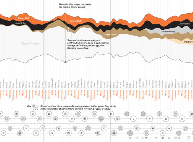 <p>This chart bowled us over with the sheer number of stories living within its data. Summarizing the entire year of player performance for the San Francisco Giants, it shows exactly who was most valuable in the run that brought them a World Series championship.</p>