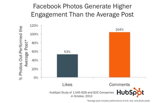 שיווק בפייסבוק - תמונות זוכות ליותר לייקים ושיתופים