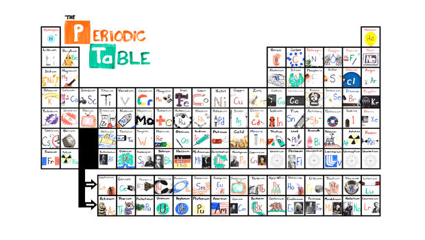 Photo the new periodic table song images awesome music posters learn the periodic table in seconds with this catchy song urtaz Images