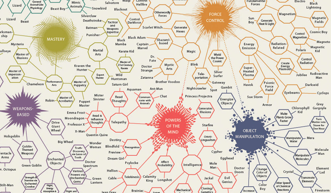 Infographic Of The Day An Omnibus Of Comic Book Superpowers