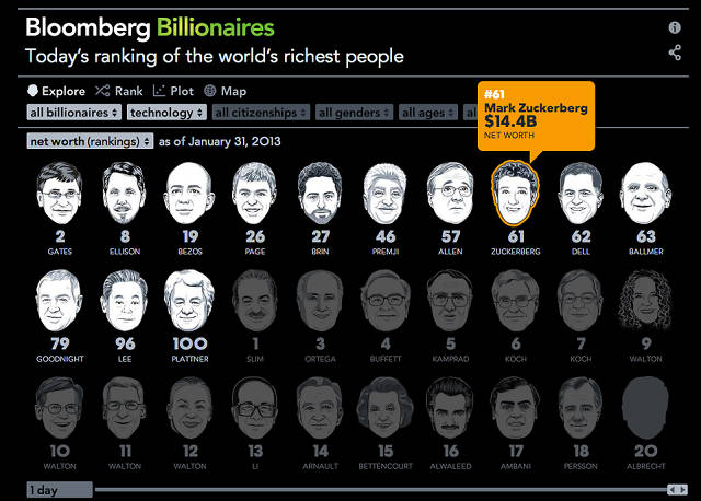 list of richest person in the world 2016 pdf