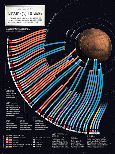 <p><em>IEEE Spectrum</em> charted missions to Mars throughout history to show that even though most missions fail, the success rate is &quot;definitely improving&quot; (2009). <a href=&quot;http://images.fastcompany.com/upload/ju_information_graphics_02.jpg&quot; target=&quot;_self&quot;>Click here to view larger.</a></p>