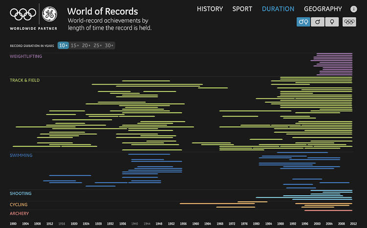 <p>You'll notice that records set in the mid-1990s seem to hold up exceptionally long. Is it because the athletes were using an unfair advantage? Just saying.</p>