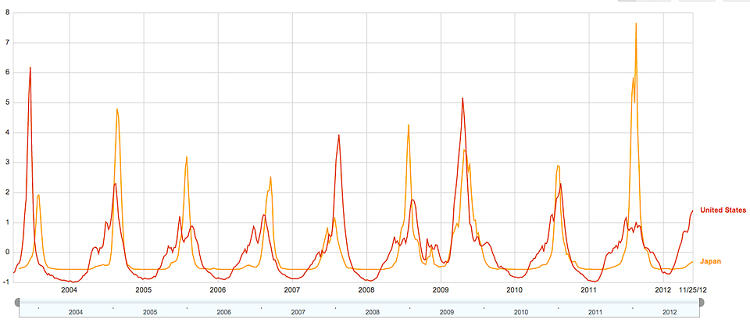 <p>In 2007, Google began researching the idea that real-world phenomena, like the flu, could be predicted by search frequency.</p>