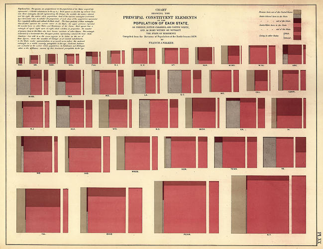 <p>This might qualify as the mother of 19th-century infographics. The chart measures state populations according to their racial makeup but also the dynamics of migration in and out of each. See subsequent slides for details.</p>