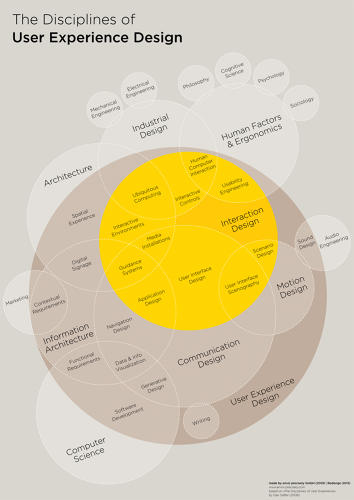 <p><em>The Disciplines of User Experience Design</em> is a mega Venn diagram that attempts to tackle the relationships of UX within design.</p>