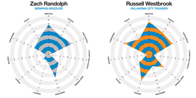 <p>As we see here, Zach Randolph is a rebounding specialist. Russell Westbrook gets more points and assists--but is also prone to turn the ball over (and wear really crazy shirts).</p>