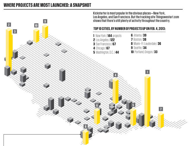<p>Most projects come from the biggest cities, with a solid skew toward San Francisco.</p>