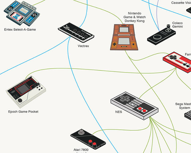 <p>It traces the history of gaming gear from the boxy NES days to the ergonomic controllers of today.</p>