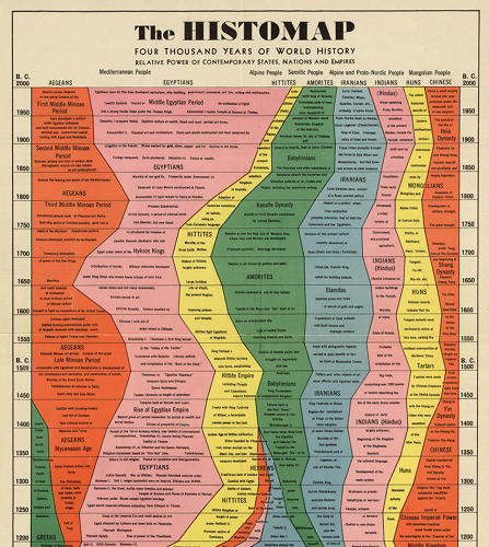 <p>Originally published in 1931, John B. Sparks' Histomap is a fantastic infographic even eighty years later.</p>