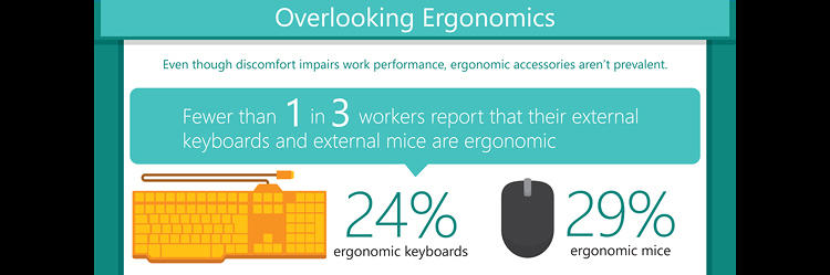 <p>Most people don't have ergonomic keyboards.</p>