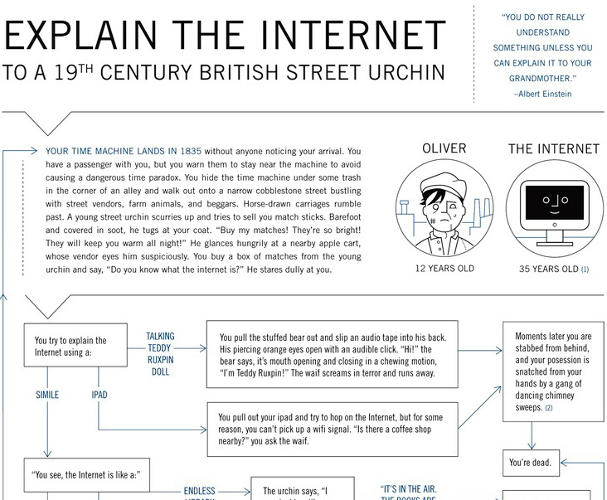 <p>Maybe the funniest infographic of the year was this one, by comedian and author Doogie Horner. The sprawling flowchart, commissioned by Fast Company, simply shows how you'd explain the internet to a Charles Dickens character.</p>