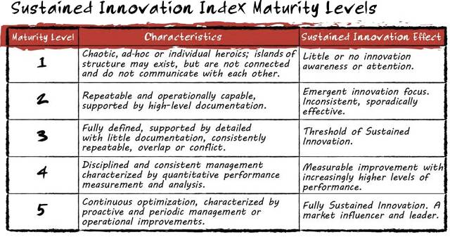 how to measure innovation in your business