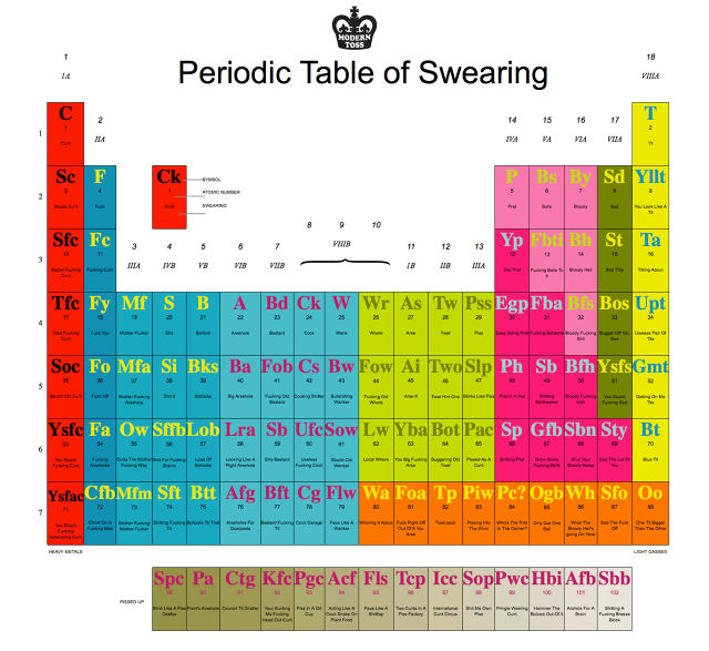 Periodic table vocabulary 28 images physical and chemical periodic table vocabulary by expand your vulgar vocabulary with this audio enhanced urtaz Choice Image