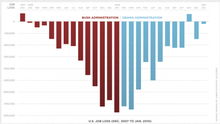 "<p><a href=&quot;http://eagereyes.org/blog/2012/bikini-chart&quot; target=&quot;_blank&quot;>The Bikini Chart</a> (which I'm pretty sure is not the official title), was published by the Obama administration in 2012 to show job losses during the last year of the Bush administration and the first year after Obama took office, using data from the Bureau of Labor Statistics. It shows that the monthly job loss trend started to reverse itself during Obama's first year.</p>  <p>""This chart is iconic for its shape, which is what gave it its name,"" says Kosara. ""It's also remarkable because it is one of the few examples of political messaging (or propaganda) that's purely based on numbers. Some clever choices, like the bars pointing down and the symmetry, make this easily readable and quite effective."" Usually bars pointing down are used for negative numbers, and job loss statistics are not negative.</p>  <p>Kosara also points out on his blog that although the colors used are the traditional colors of the Republican and Democratic parties, ""the dark color, especially towards the lower end, makes the red bars appear heavier than the blue ones. Since they are also pointing down, the additional weight might make them appear longer, or at least cause people to remember them as longer.""</p>"