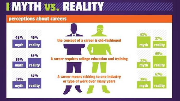 <p>A majority of both baby boomers and millennials also agreed that careers required college education and training.</p>