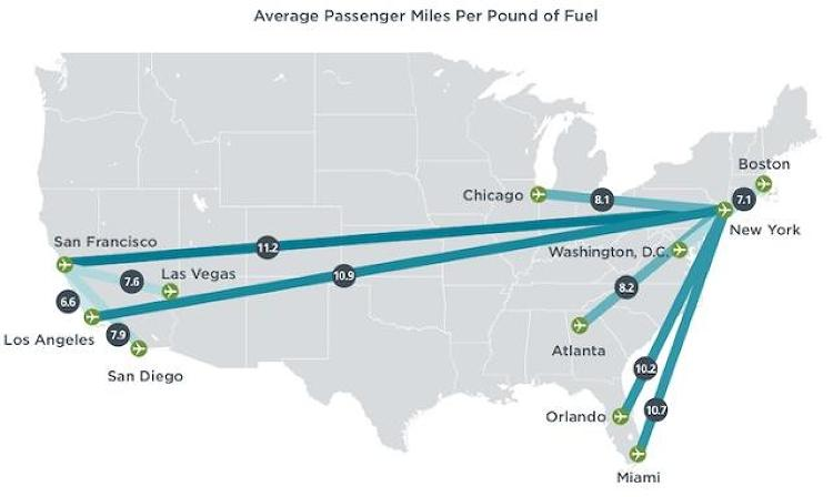 <p>Some routes were also just less efficient overall. No matter which airline you're on, flights from San Francisco to San Diego had the lowest average number of passenger miles per pound of fuel.</p>