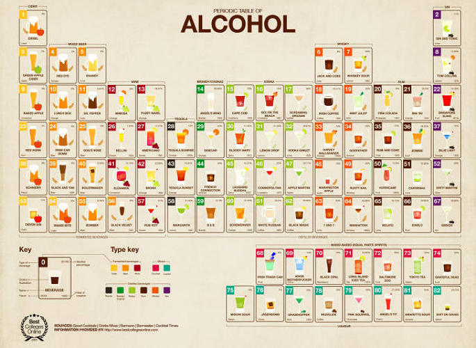 <p>Because if you're going to be drinking, you might as well<a href=&quot;http://www.fastcodesign.com/3016436/infographic-of-the-day/the-periodic-table-of-alcohol-schools-college-students-in-booze&quot; target=&quot;_self&quot;> learn something in the process</a>.</p>