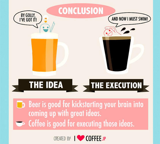 <p>You may think a cup of Joe and pint of beer are interchangeable, but <a href=&quot;http://www.fastcocreate.com/3018853/infographic-what-beer-and-coffee-do-to-your-brain-and-which-makes-you-more-creative&quot; target=&quot;_self&quot;>they do different things to your brain</a>. Can you guess which one makes you more creative?</p>