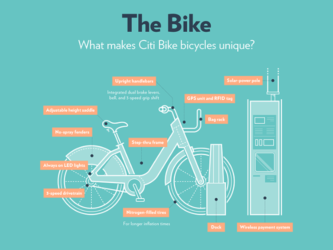 <p>Citi Bike design elements range from a high-tech GPS and RFID tags to simple no-spray fenders to protect your back in the rain.</p>