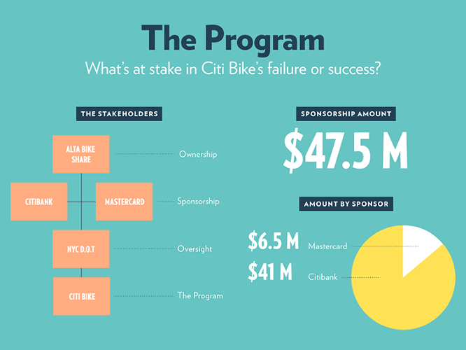 <p>The public-private partnership that runs Citi Bike is rather perplexing.</p>