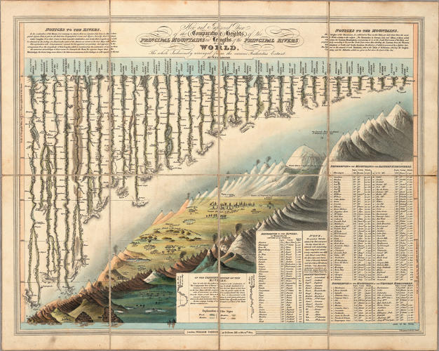 <p>This is Victorian data viz at its finest:  the <em>Comparative Heights of the Principal Mountains And Lengths of the Principal Rivers in The World</em>.</p>