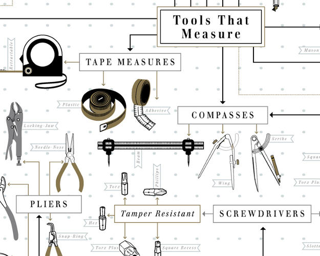 <p>The major challenge was figuring out how to arrange all the tools.</p>