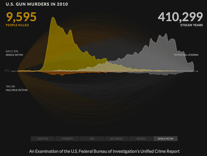 <p>No matter where you fall on the gun control debate, you owe it to yourself to check out this sobering data viz. Created by Kim Rees and Dino Citraro from Periscopic, this stark animation traces every single one of the 9,595 lives lost to gun murders in 2010. It's as much a memorial as anything else. See the entire story <a href=&quot;http://www.fastcodesign.com/1671775/infographic-the-9595-americans-murdered-by-guns-in-2010#9&quot; target=&quot;_self&quot;>here</a>.</p>