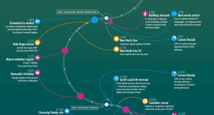 <p>Long after humans have kicked the bucket, this is how the planet may look.</p>