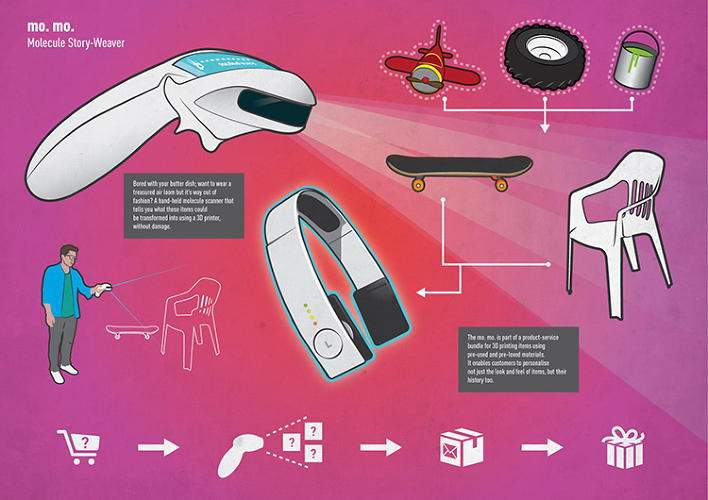 <p>A vision of consumer products in 2030: a molecule scanner that helps 3-D print objects.</p>