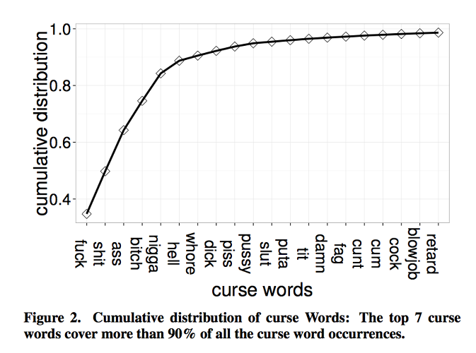 <p>The seven most popular curse words on Twitter account for the most of the swearing.</p>