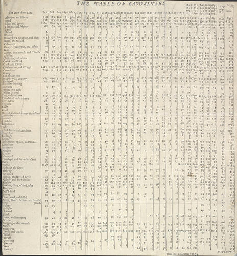 <p>The first known tables of public health data: From 1603, London parish clerks began to collect health-related population data in order to monitor plague deaths, publishing the London Bills of Mortality on a weekly basis. John Graunt amalgamated 50 years of information from the bills, seen here.</p>