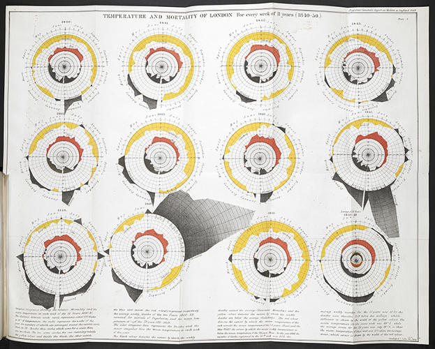 "<p>Even infographics that spread the incorrect theories of their time helped contribute to modern data-driven research methods. During the grisly cholera epidemic of the 1840s, statistician William Farr plotted cycles of temperature and cholera deaths, believing, wrongly, that the illness was spread by miasma or ""bad air.&quot; While he was off the mark, Farr's legacy is important: He set up the first national system for collecting statistics and pushed for a more data-driven approach to public health.</p>"