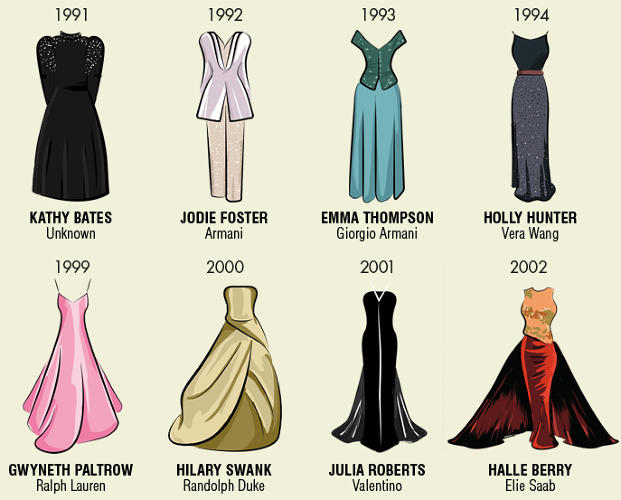 <p>Cattiness aside, Media Run Digital's chart of Best Actress Oscar Dresses does remind us that--even if they are a questionable judge of the best films, actors, screenplays and directors of the past year--the Academy Awards are, at least, a consistently compelling showcase for the greatest contemporary minds in fashion.</p>