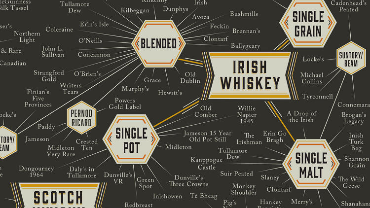 <p>From there, single malt scotch bifurcates into geographical areas: Highland whiskeys, Island whiskeys, Lowland whiskeys, and more.</p>