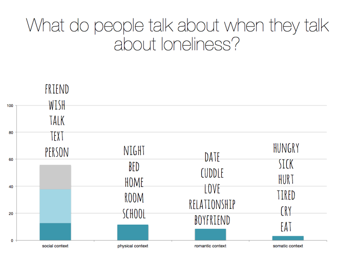 <p>A new analysis that catalogued some expressions of loneliness on Twitter found compelling gender differences both in how people vent, as well as the replies they receive.</p>