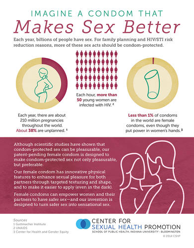 <p>This Indiana University graphic explains the need for more female condoms.</p>