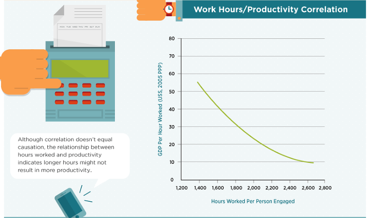 <p>More hours don't equal more productivity: In fact, the more hours logged, the less productive people are--in terms of GDP--around the world.</p>