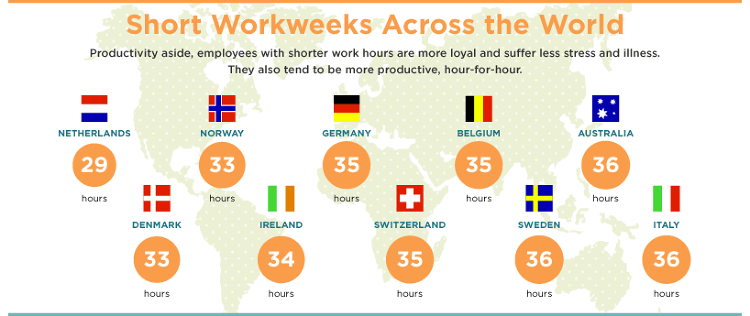 <p>The shortest work weeks happen in the Netherlands, Denmark and Norway. Shorter work weeks mean happier, healthier employees who are more productive hour-to-hour.</p>