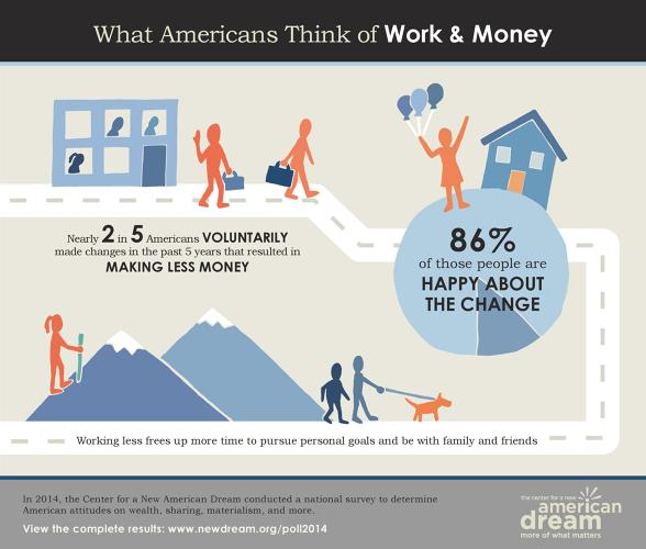 <p>Even as debts from student loans and insurance costs rise higher than ever, more than a third of Americans are choosing to take a pay cut in order to improve their quality of life. They quit working outside the home, took a different job, or worked less hours, and don't regret it.</p>