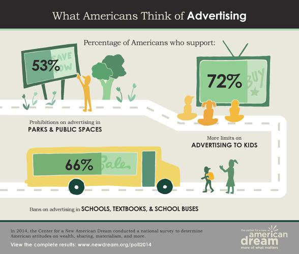 <p>&quot;Commercialism and advertising have gotten out of hand in the United States, and Americans believe that the government should do more to combat it,&quot; the study says. &quot;Americans are specifically concerned about the impact of advertising on children.&quot;</p>