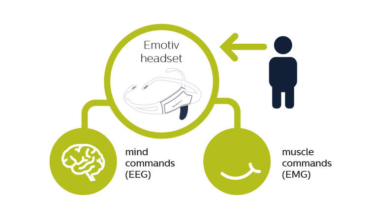 <p>Using his or her thoughts or other simple facial movements, a person can send mind commands through the Emotiv headset's EEG (Electroencephalography) or EMG (Electromyography) sensors.</p>