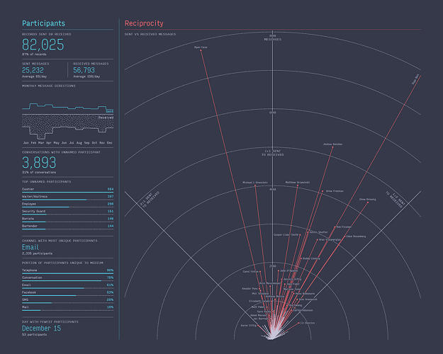 <p><strong><a href=&quot;http://www.fastcodesign.com/3034599/infographic-of-the-day/nicholas-felton-had-95000-conversations-this-year-and-mapped-each-one&quot; target=&quot;_self&quot;>Nicholas Felton Had 95,000 Conversations Last Year And Mapped Each One</a></strong></p>  <p>In 2013, obsessive self-quantifier Nicholas Felton tracked every last bit of communication he had: SMS, Facebook message, telephone call, email, or snail mail, as well as spoken or nonverbal acknowledgements.  It added up to 94,842 interactions containing 7,673,242 words in all. The portrait that ensued is a universe of conversation that, Felton says, &quot;overshadows the communication sphere of our ancestors.&quot; See the full graphic <a href=&quot;http://www.fastcodesign.com/3034599/infographic-of-the-day/nicholas-felton-had-95000-conversations-this-year-and-mapped-each-one&quot; target=&quot;_self&quot;>here</a>.</p>