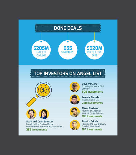 <p>These people earned their wings in the startup sphere a long time ago. Naval Ravikant, for example, founded AngelList, and has already made 189 investments.</p>