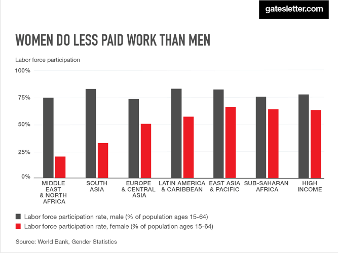 "<p>In the Gates' annual letter, Melinda discusses that women, spend twice as much time on ""unpaid"" work--cleaning, cooking, and caregiving--as men.</p>"