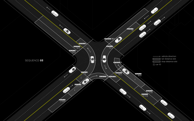 <p>The slot system allocates a timed &quot;space&quot; for each car, and a car can't enter the intersection until its slot is ready.</p>