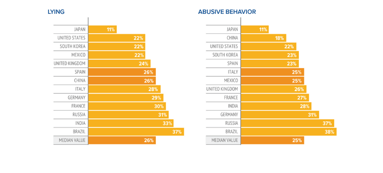 <p>This shows the rates of lying and abusive behavior.</p>
