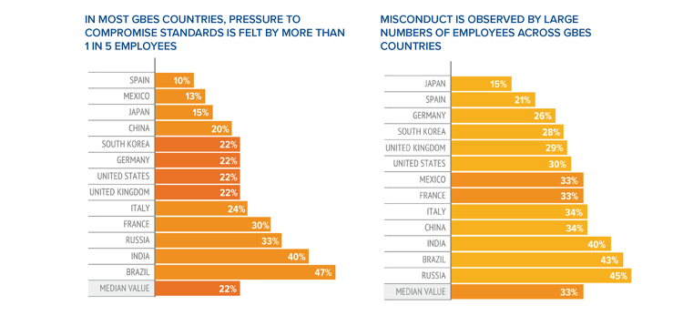 <p>And this shows the rates of pressure to commit some misconduct. The more pressure, the more illegal activity there usually is.</p>