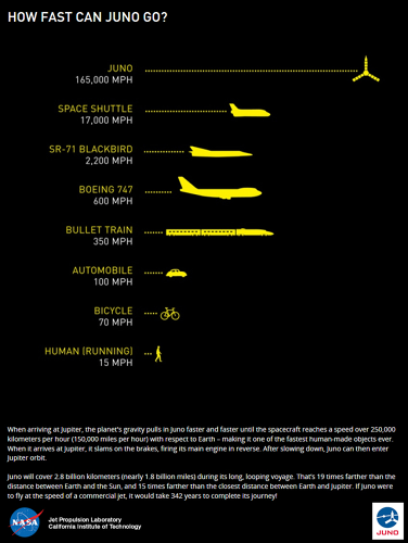<p>Speed comparisons between Juno and other man-made vehicles</p>