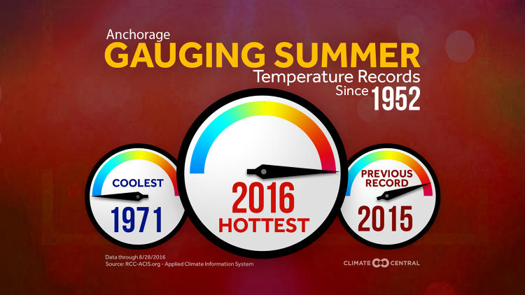 <p>California, Connecticut, and Rhode Island all had record-breaking summers.</p>